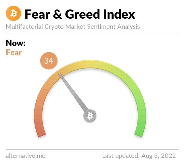 Nieuwste Crypto Fear & Greed Index