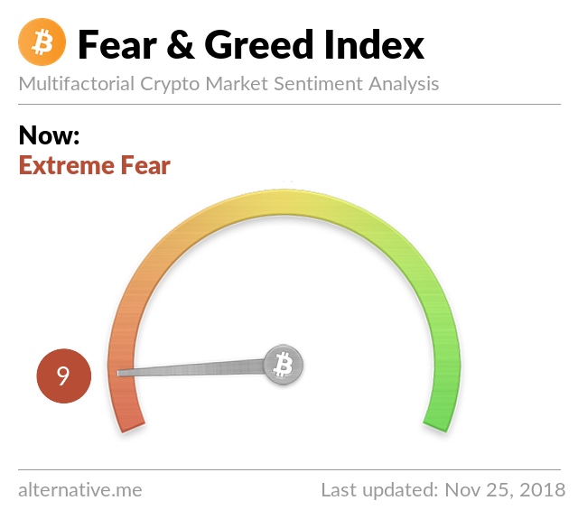 Crypto Fear & Greed Index on Nov 25, 2018