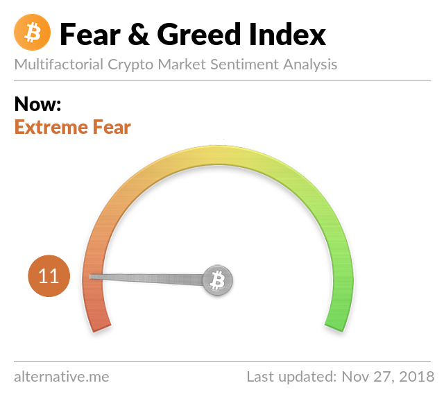 Crypto Fear & Greed Index on Nov 27, 2018