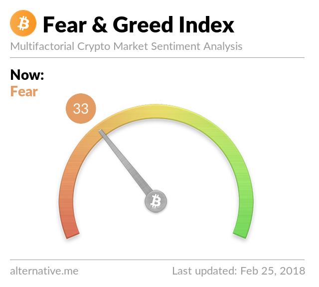 Crypto Fear & Greed Index on Feb 25, 2018