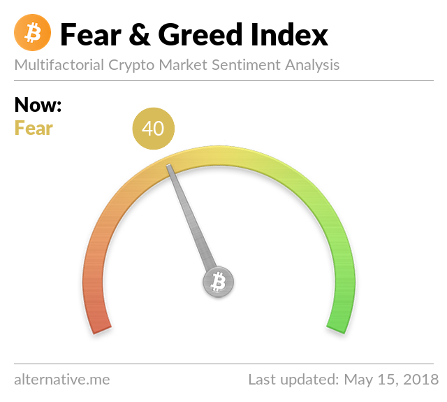 Crypto Fear & Greed Index on May 15, 2018