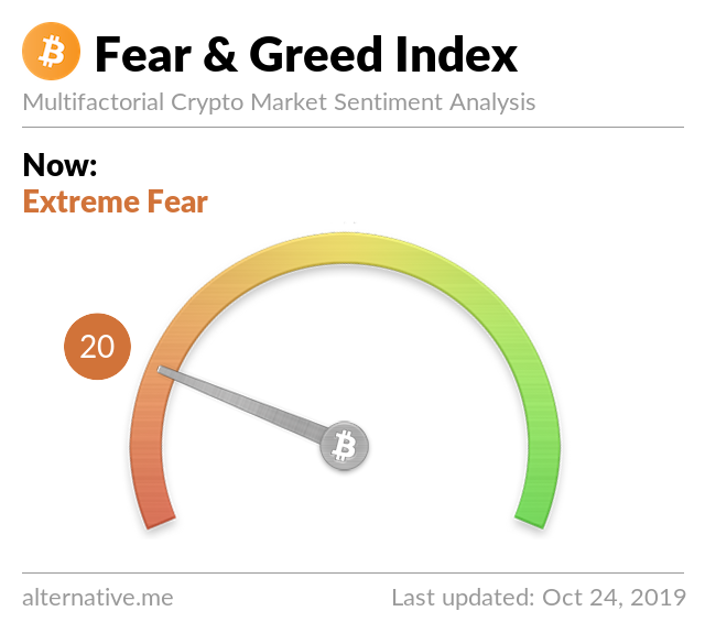Crypto Fear & Greed Index on October 24, 2019