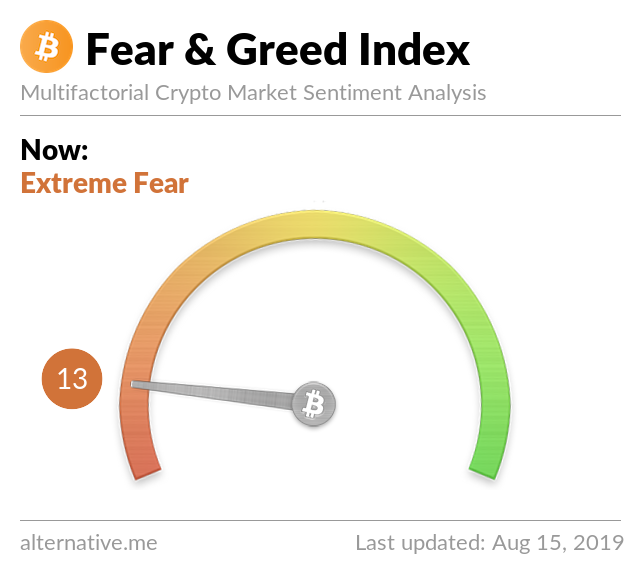 Crypto Fear & Greed Index on Aug 15, 2019