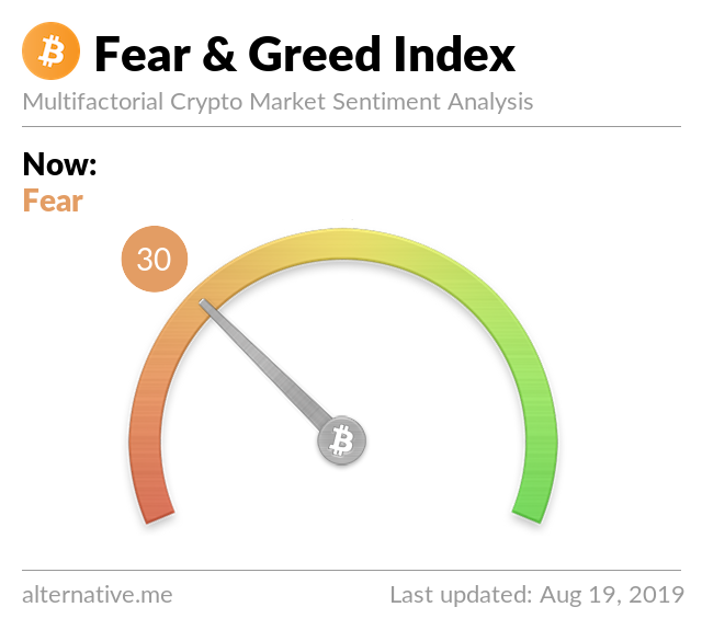 Crypto Fear & Greed Index on Aug 19, 2019