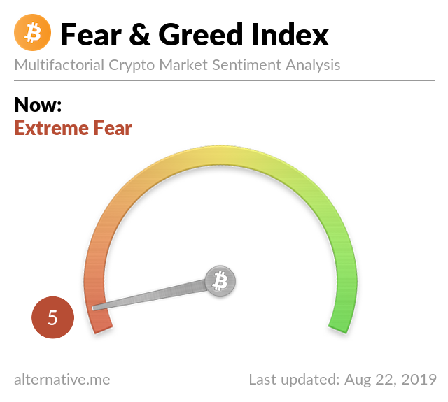 Crypto Fear & Greed Index on Aug 22, 2019