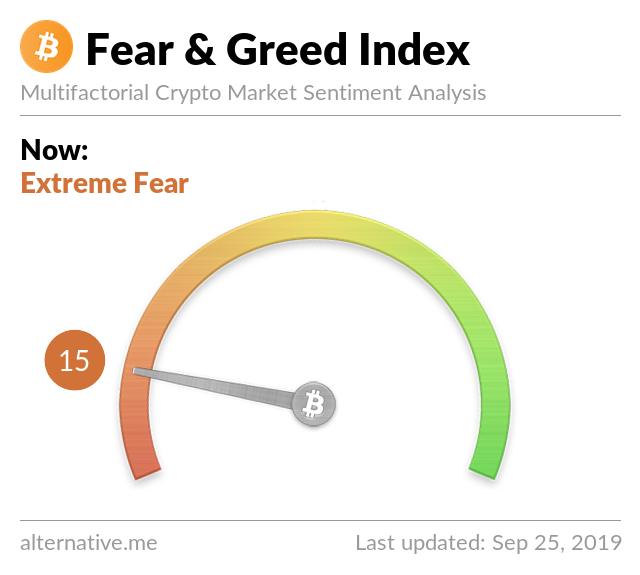 Crypto Fear & Greed Index on September 25, 2019