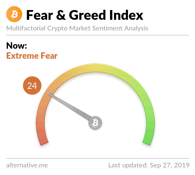 Crypto Fear & Greed Index on Sep 27, 2019