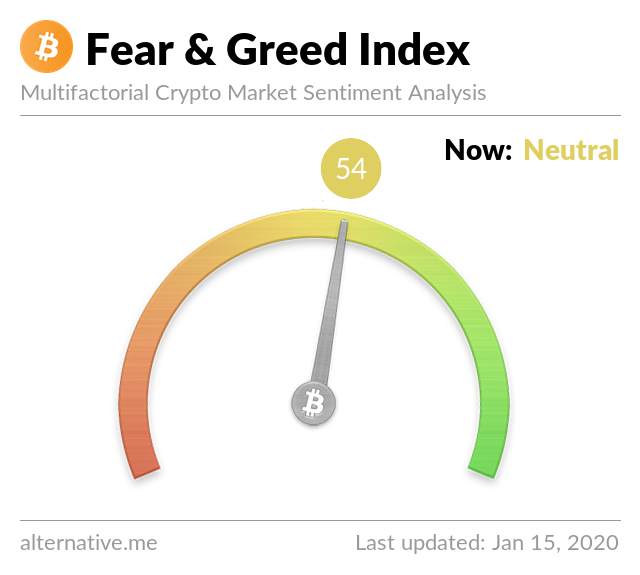 Crypto Fear & Greed Index on Jan 15, 2020