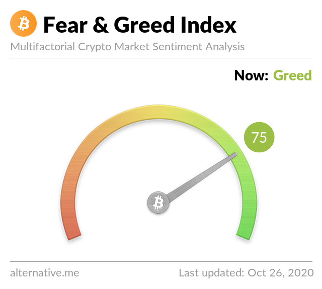 Crypto Fear & Greed Index on Oct 26, 2020