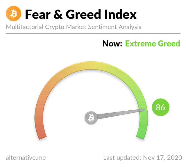 Crypto Fear & Greed Index on November 17, 2020