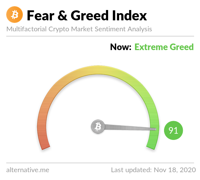 Crypto Fear & Greed Index on November 18, 2020
