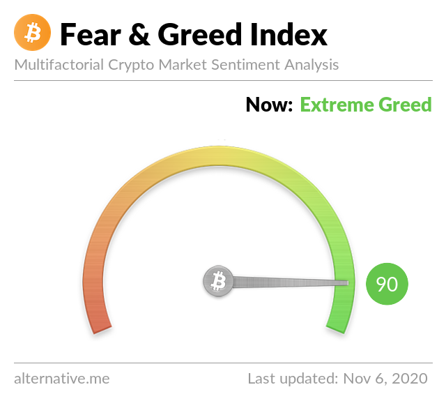 Crypto Fear & Greed Index on November 6, 2020