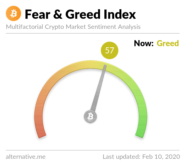 Crypto Fear & Greed Index on Feb 10, 2020
