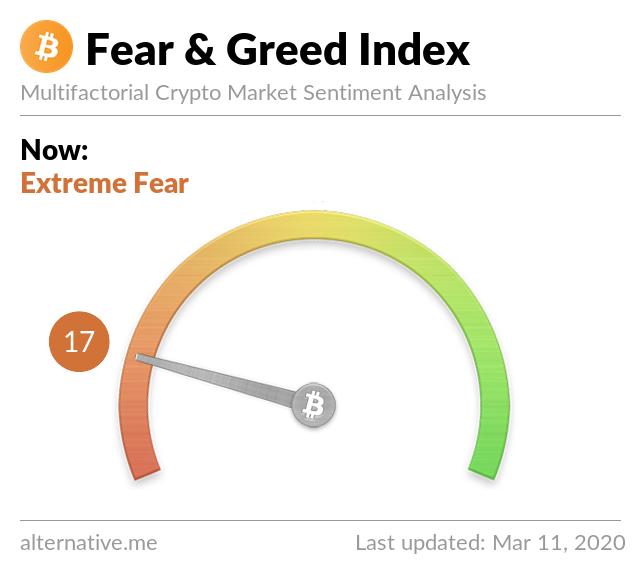 Crypto Fear & Greed Index on Mar 11, 2020