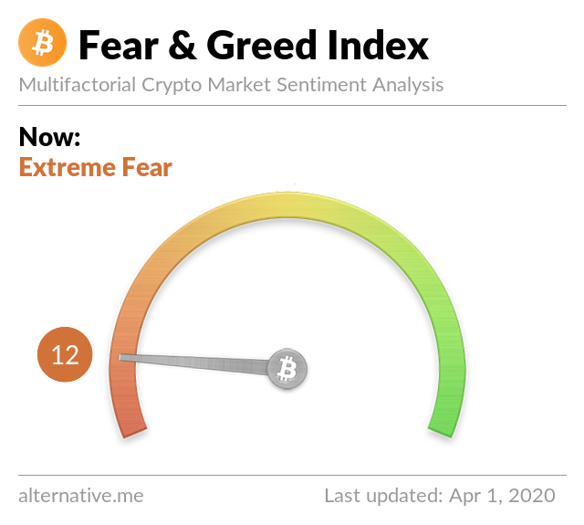 Crypto Fear & Greed Index on Apr 1, 2020