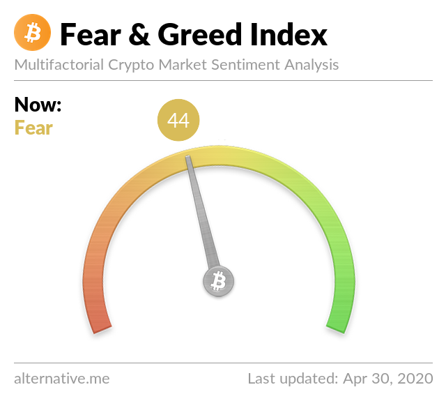 Crypto Fear & Greed Index on Apr 30, 2020