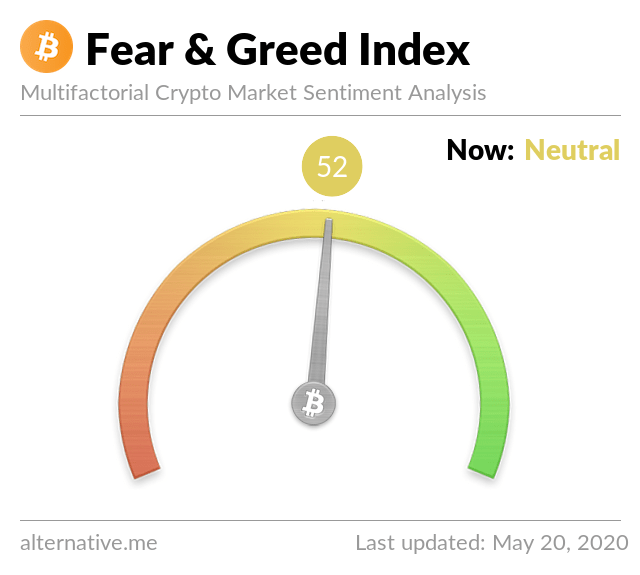 Crypto Fear & Greed Index on May 20, 2021