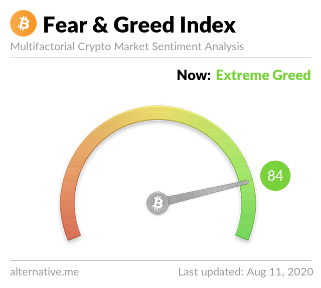 Crypto Fear & Greed Index on August 11, 2020
