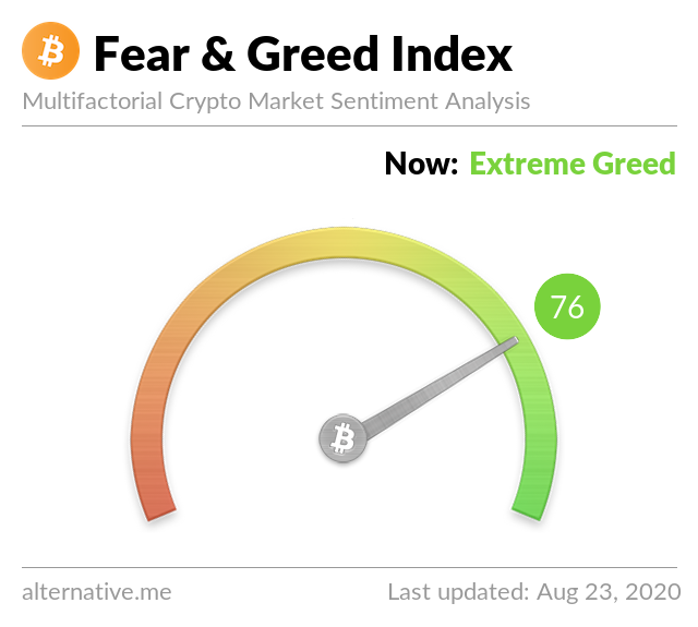 Crypto Fear & Greed Index on August 23, 2020
