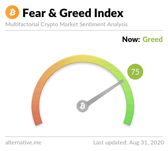 Crypto Fear & Greed Index on August 31, 2020