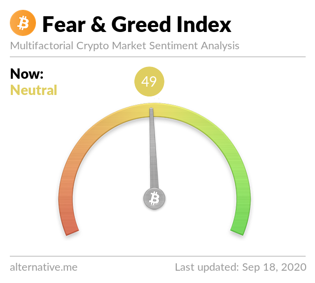 Crypto Fear & Greed Index on September 18, 2020