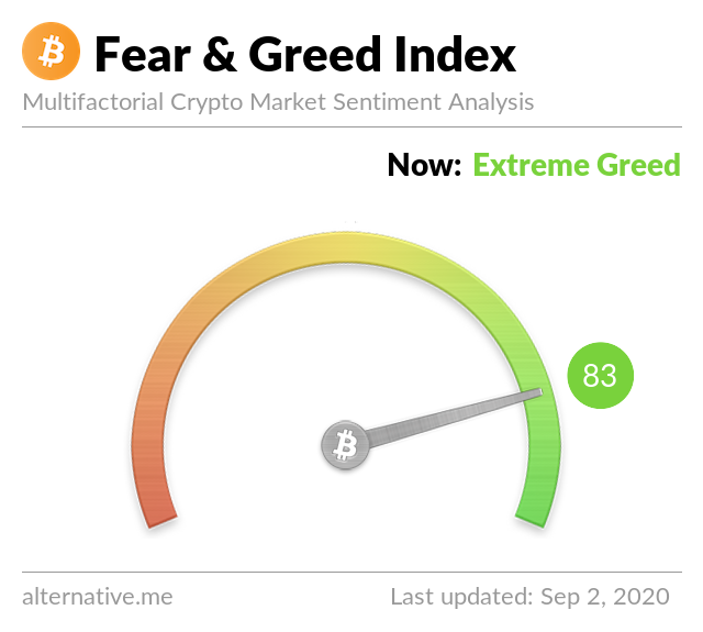 Crypto Fear & Greed Index on September 2, 2020