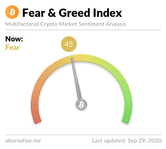 Crypto Fear & Greed Index on September 29, 2020
