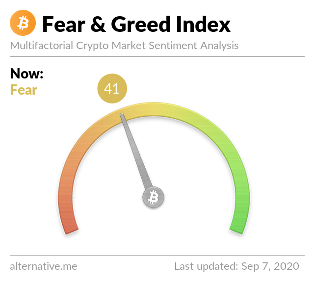 Crypto Fear & Greed Index on September 7, 2020