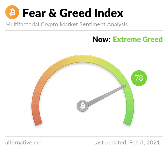 Crypto Fear & Greed Index on February 3, 2021