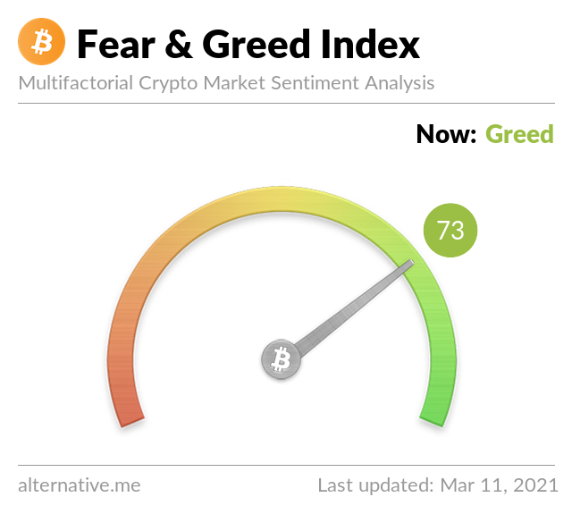 Crypto Fear & Greed Index on March 11, 2021