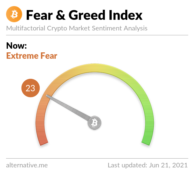 Latest Crypto Fear & Greed Index 2021-6-21
