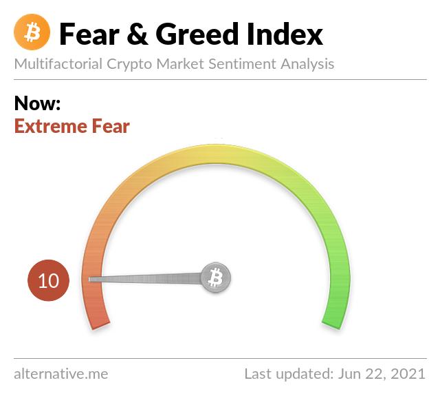 Latest Crypto Fear & Greed Index 2021-6-22