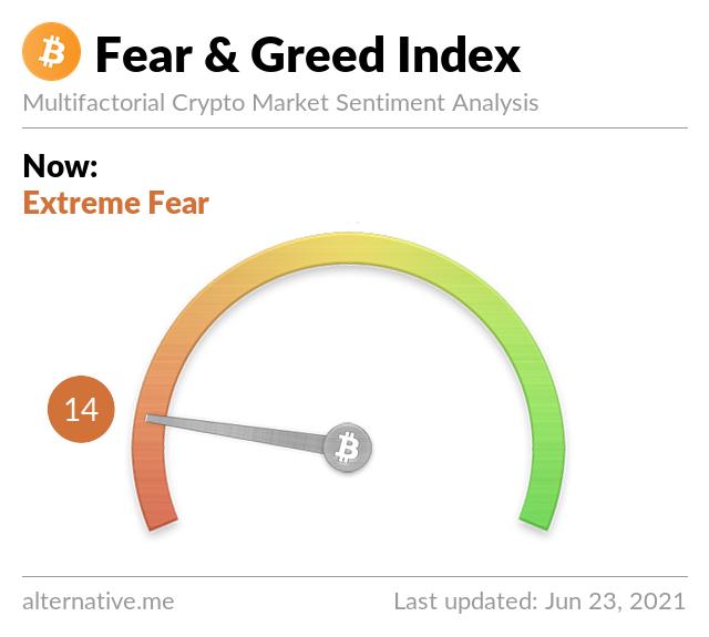 Latest Crypto Fear & Greed Index 2021-6-23