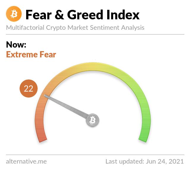 Latest Crypto Fear & Greed Index 2021-6-24