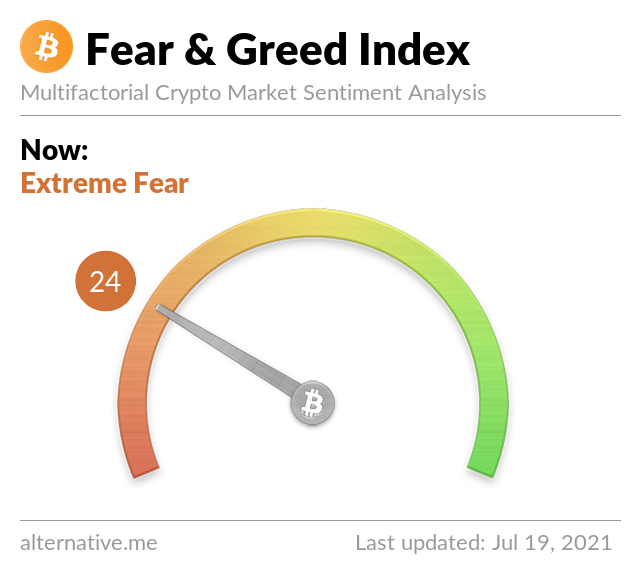 Crypto Fear & Greed Index on Joly 19, 2021