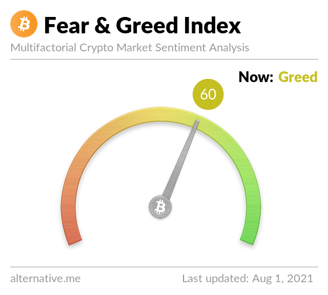 Crypto Fear & Greed Index on Aug 1, 2021