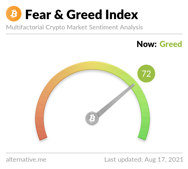 Crypto Fear & Greed Index on Aug 17, 2021