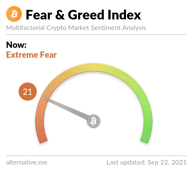 Crypto Fear & Greed Index on Sep 22, 2021